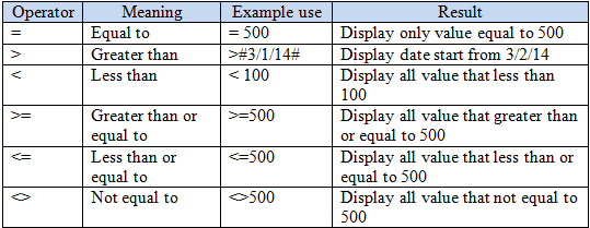 Example of using a Criteria in Query: MS Access