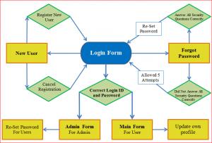 login diagram